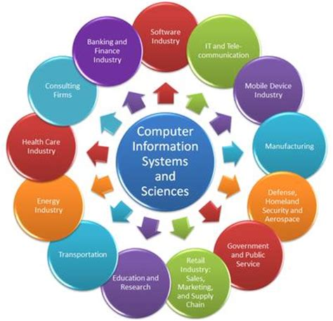 Sample thesis proposal for information technology